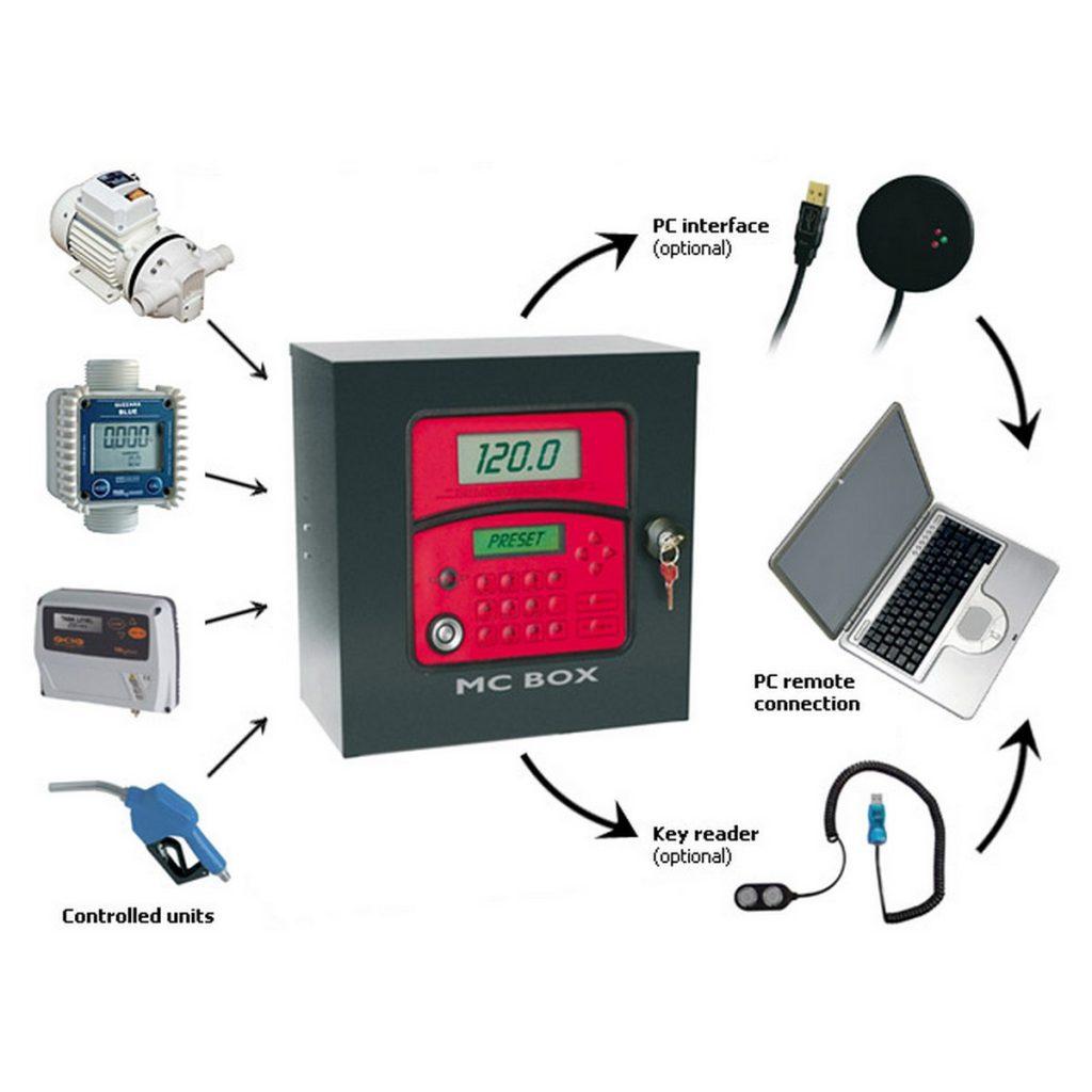 kontrola istakanja goriva