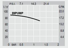 bi pump karakteristike
