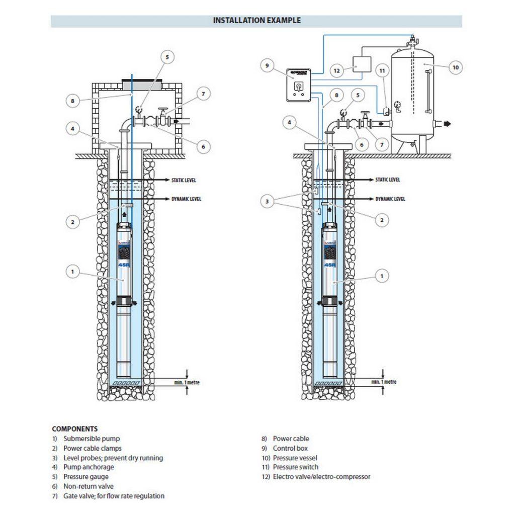 potapajuća dubinska pumpa