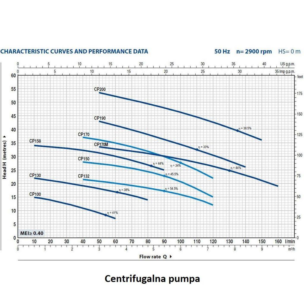 centrifugalna pumpa 1