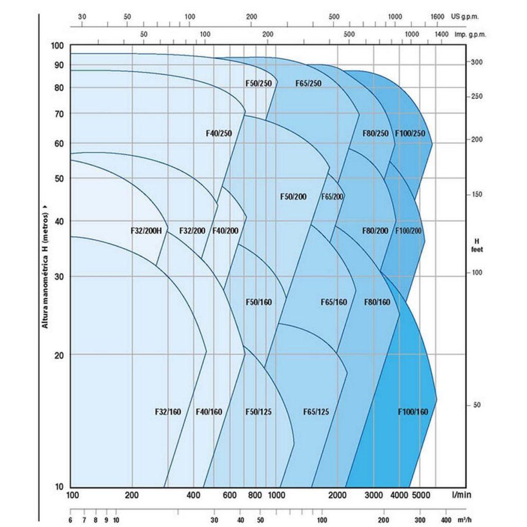 dijagram pumpe za vodu