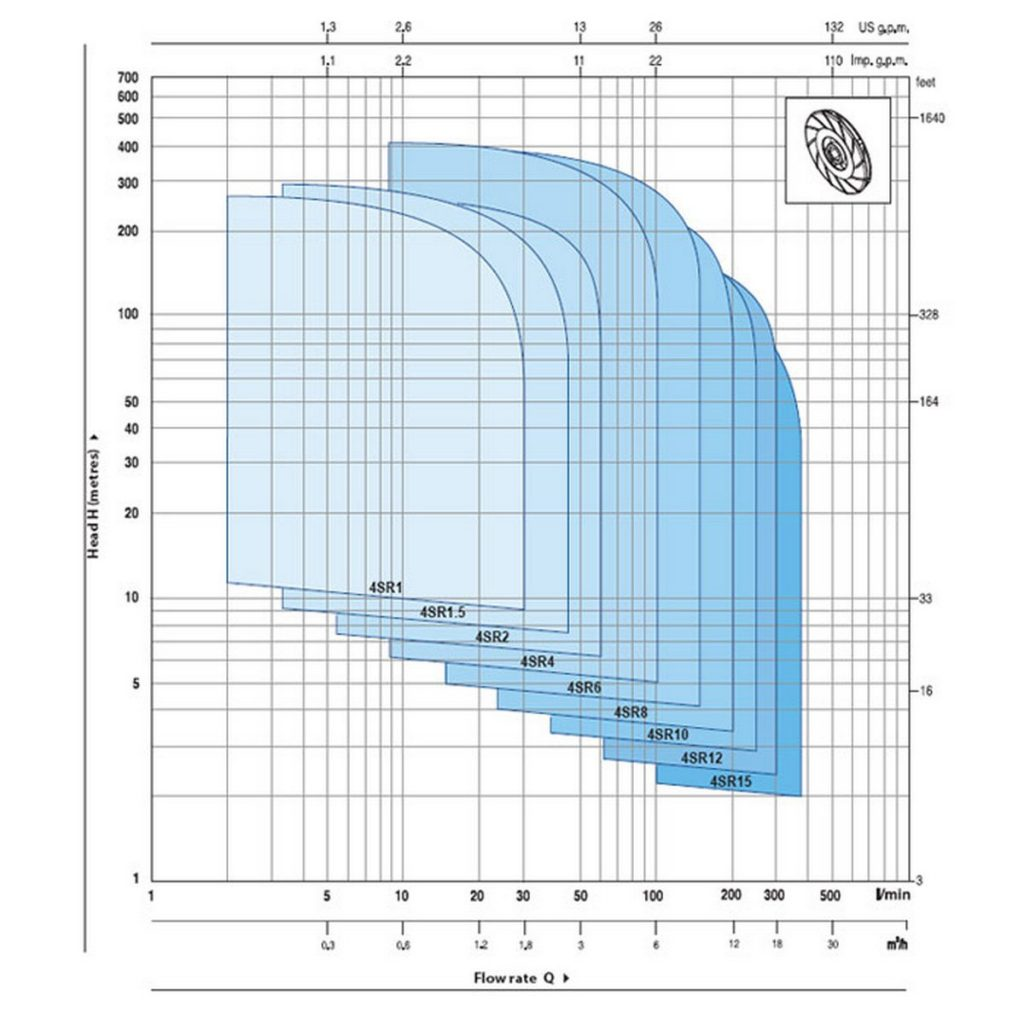 grafikon_4SR_pedrollo_v