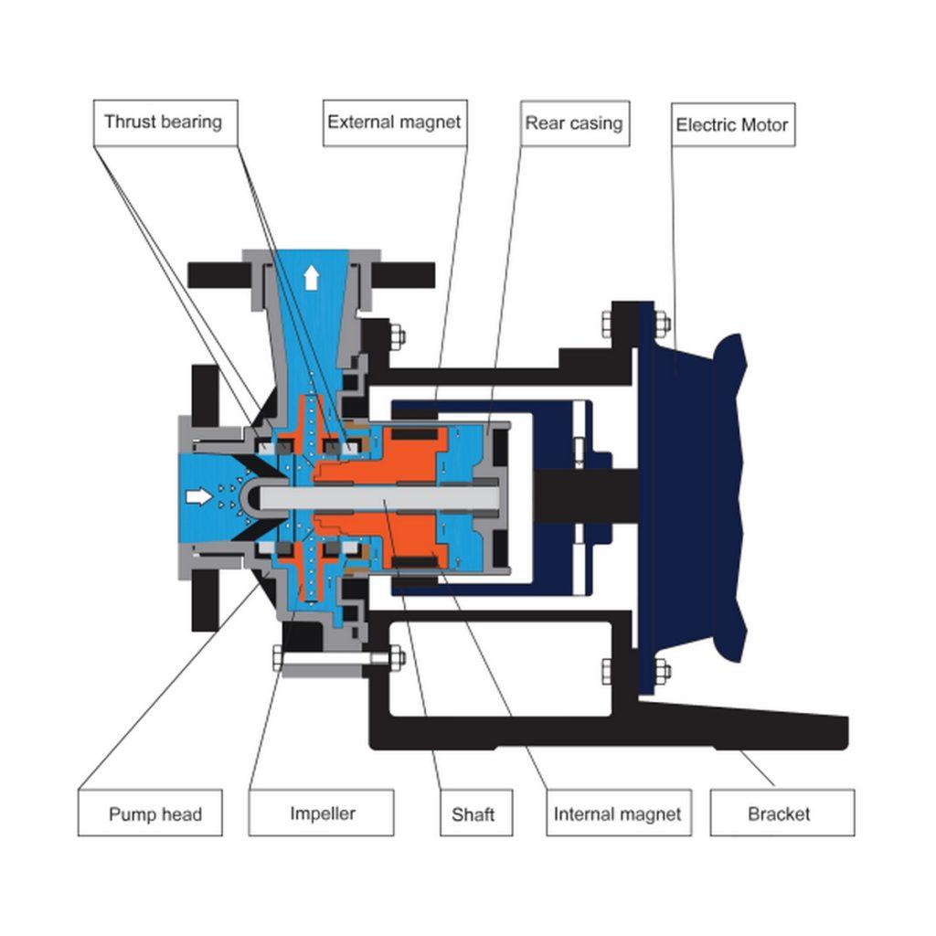 mag drive pumpe