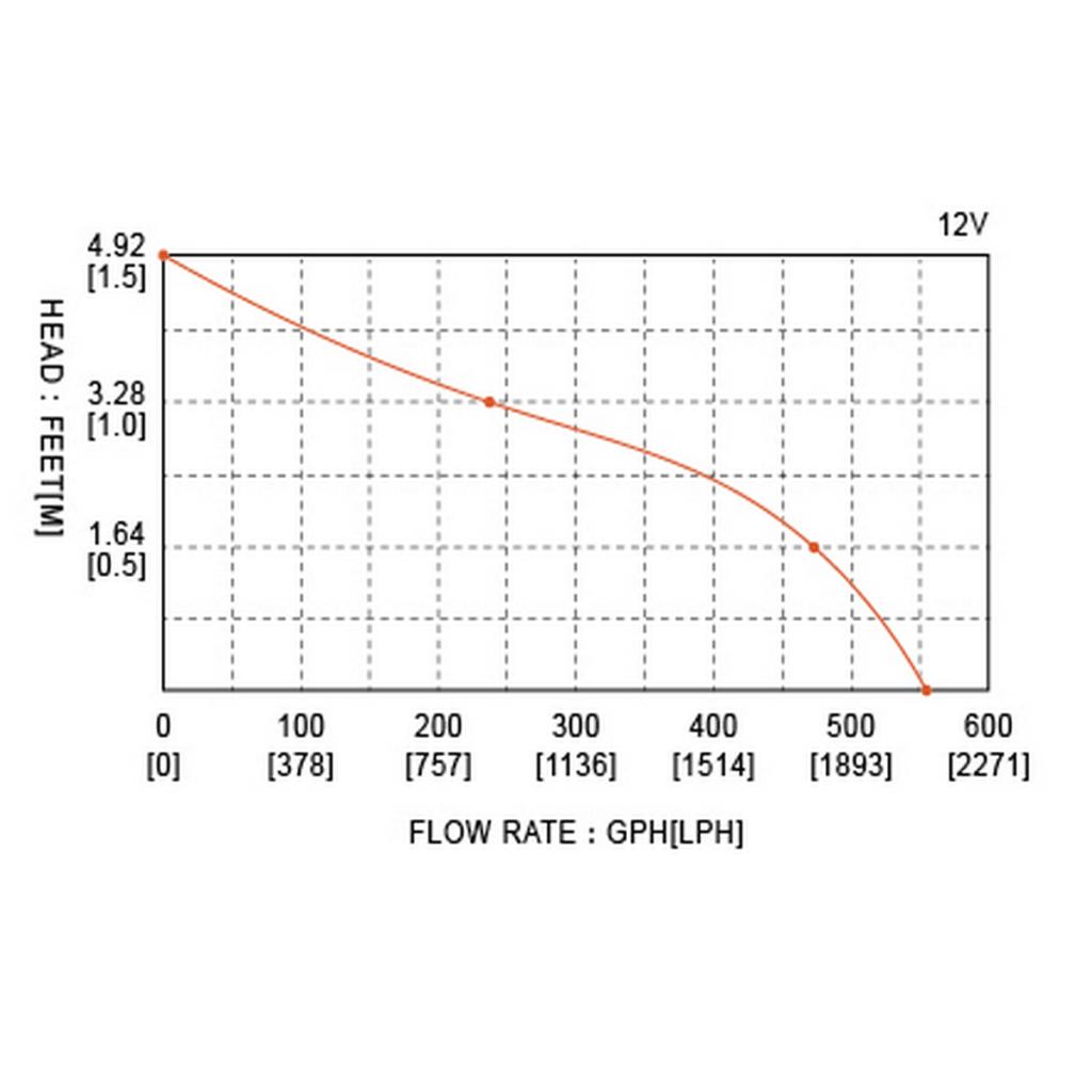potapajuća pumpa 12V